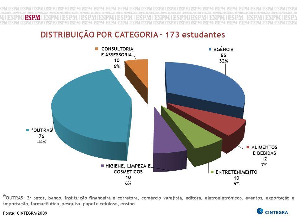 Fonte: CINTEGRA/2009 DISTRIBUIÇÃO POR CATEGORIA – 173 estudantes * OUTRAS: 3º setor, banco, instituição financeira e corretora, comércio varejista, ed