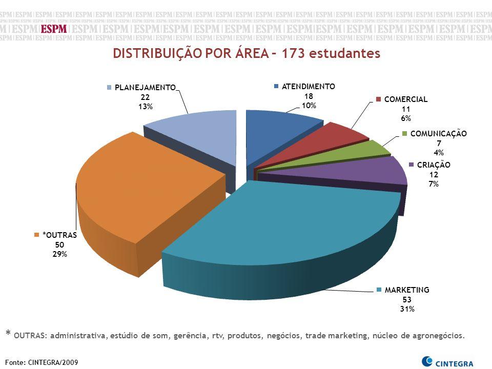 Fonte: CINTEGRA/2009 DISTRIBUIÇÃO POR ÁREA – 173 estudantes * OUTRAS: administrativa, estúdio de som, gerência, rtv, produtos, negócios, trade marketi