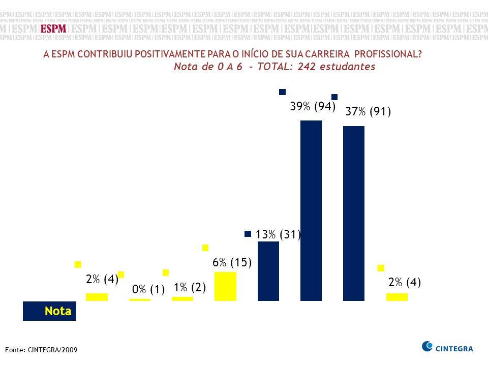 Fonte: CINTEGRA/2009 A ESPM CONTRIBUIU POSITIVAMENTE PARA O INÍCIO DE SUA CARREIRA PROFISSIONAL? Nota de 0 A 6 - TOTAL: 242 estudantes Nota