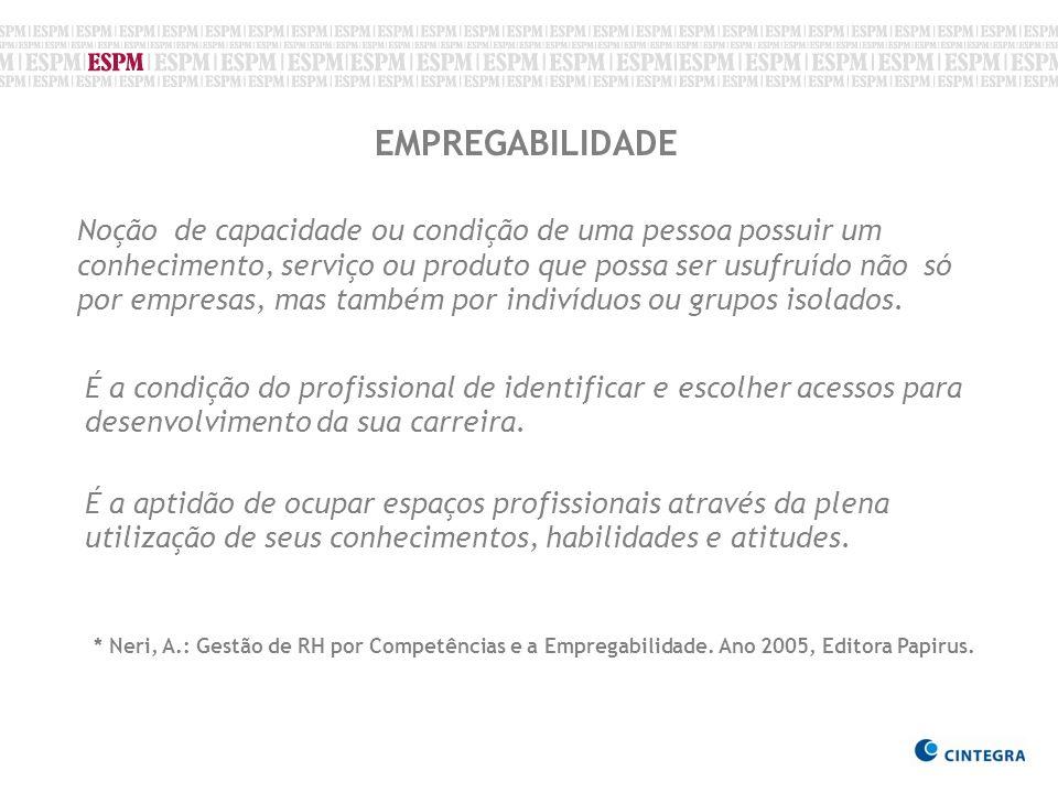 Fonte: CINTEGRA/2009 UNIVERSO TOTAL DE ALUNOS 266 RESPONDERAM 242 91% SEM CONTATO 21 8% NÃO QUIS RESPONDER 3 1%