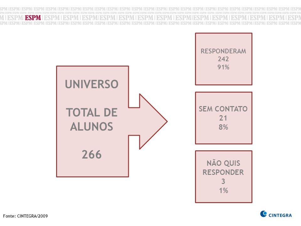 Fonte: CINTEGRA/2009 DISTRIBUIÇÃO POR ÁREA – 173 estudantes * OUTRAS: administrativa, estúdio de som, gerência, rtv, produtos, negócios, trade marketing, núcleo de agronegócios.