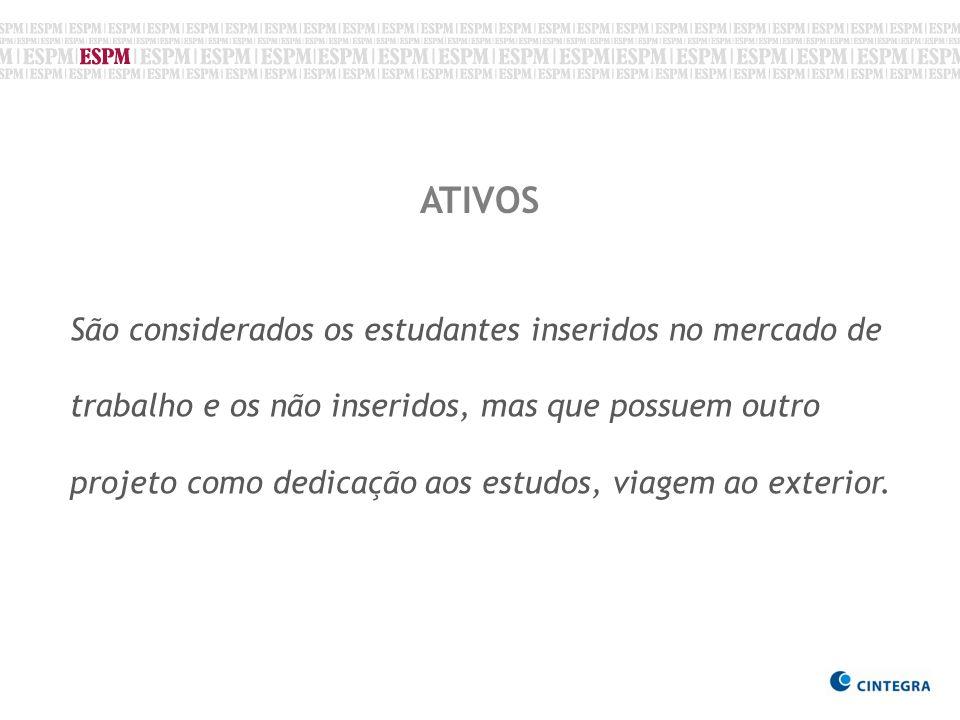 Fonte: CINTEGRA/2009 DISTRIBUIÇÃO POR PORTE – 173 estudantes * Não informado: confidencial e freelancer.