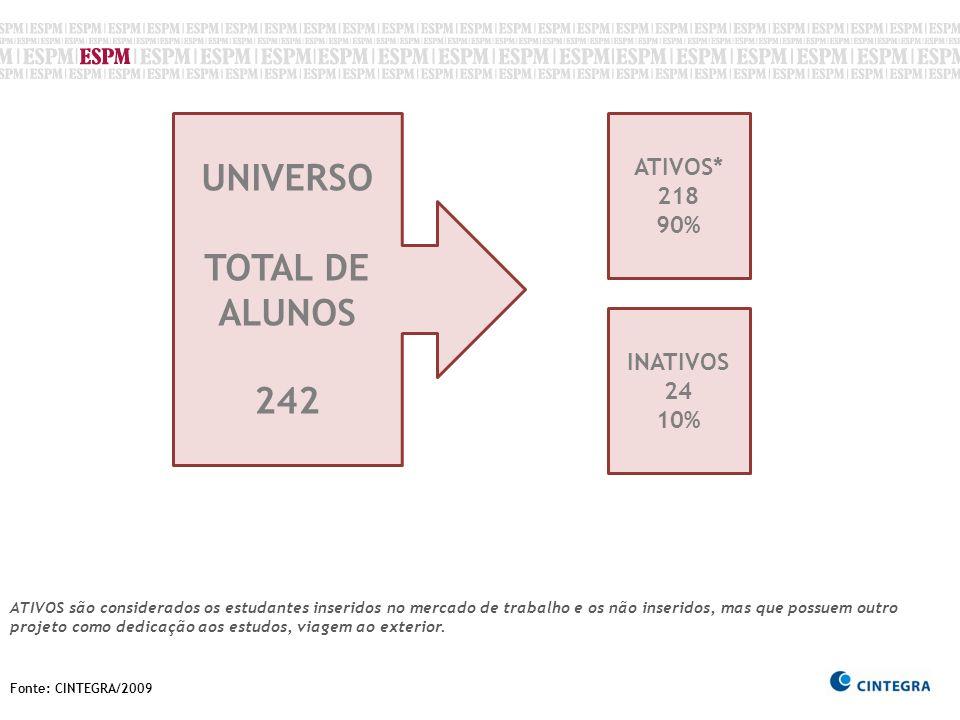 Fonte: CINTEGRA/2009 UNIVERSO TOTAL DE ALUNOS 242 ATIVOS* 218 90% INATIVOS 24 10% ATIVOS são considerados os estudantes inseridos no mercado de trabal