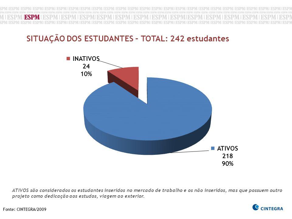 Fonte: CINTEGRA/2009 SITUAÇÃO DOS ESTUDANTES – TOTAL: 242 estudantes ATIVOS são considerados os estudantes inseridos no mercado de trabalho e os não i