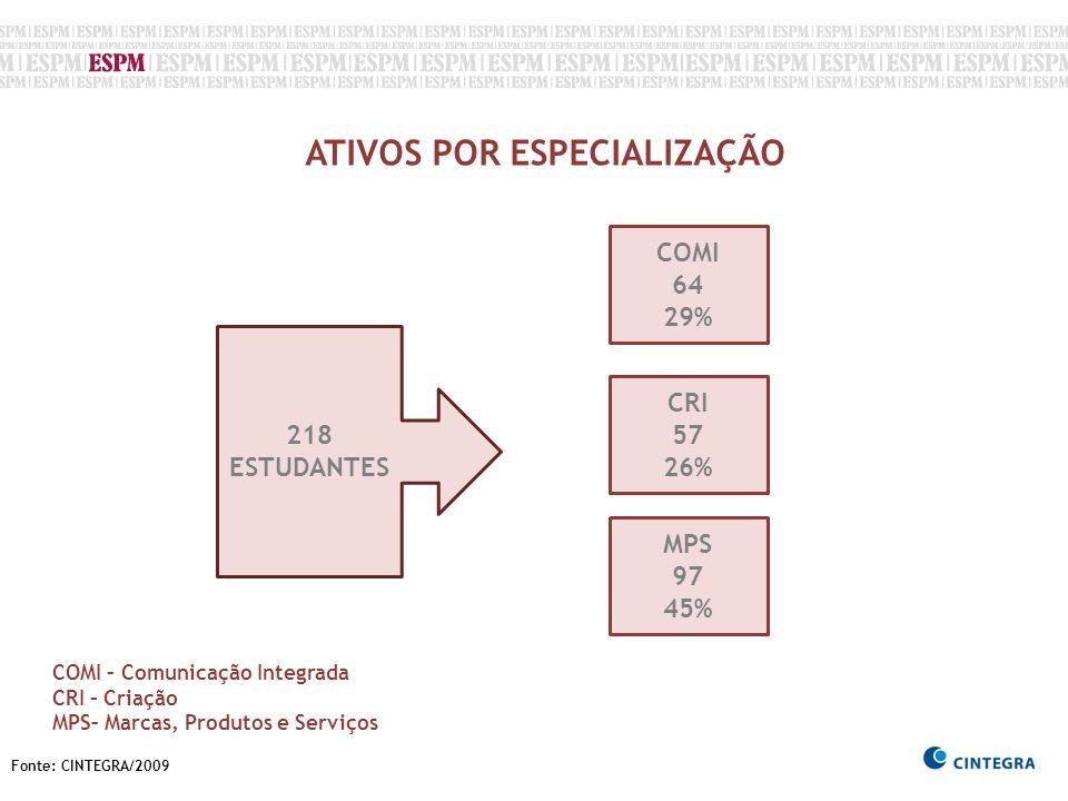 Fonte: CINTEGRA/2009 ATIVOS POR ESPECIALIZAÇÃO 218 ESTUDANTES COMI 64 29% CRI 57 26% MPS 97 45% COMI – Comunicação Integrada CRI – Criação MPS– Marcas