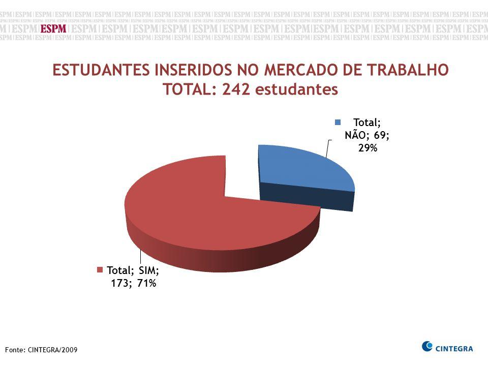 Fonte: CINTEGRA/2009 ESTUDANTES INSERIDOS NO MERCADO DE TRABALHO TOTAL: 242 estudantes