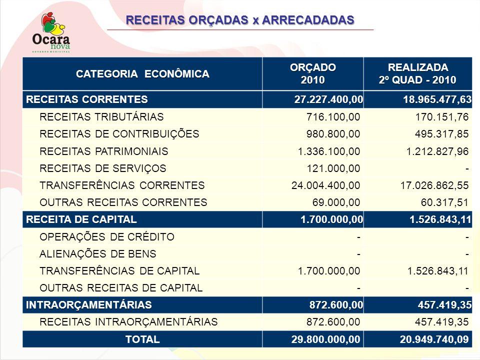 RECEITAS ORÇADAS x ARRECADADAS CATEGORIA ECONÔMICA ORÇADO2010REALIZADA 2º QUAD - 2010 RECEITAS CORRENTES 27.227.400,00 27.227.400,00 18.965.477,63 18.