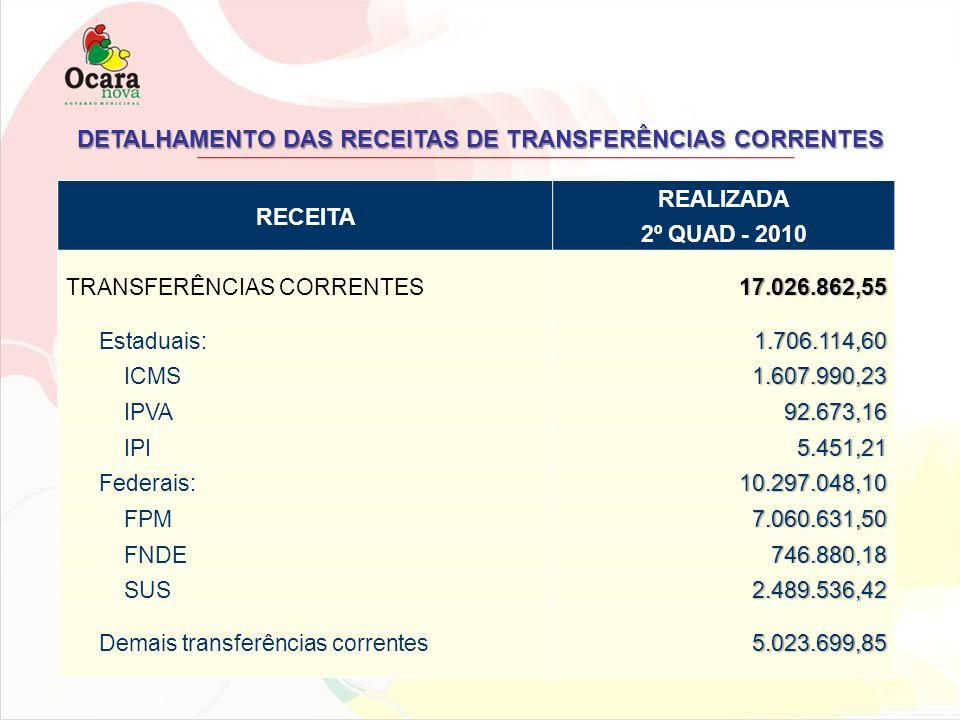 DETALHAMENTO DAS RECEITAS DE TRANSFERÊNCIAS CORRENTES RECEITA REALIZADA 2º QUAD - 2010 TRANSFERÊNCIAS CORRENTES 17.026.862,55 17.026.862,55 Estaduais: