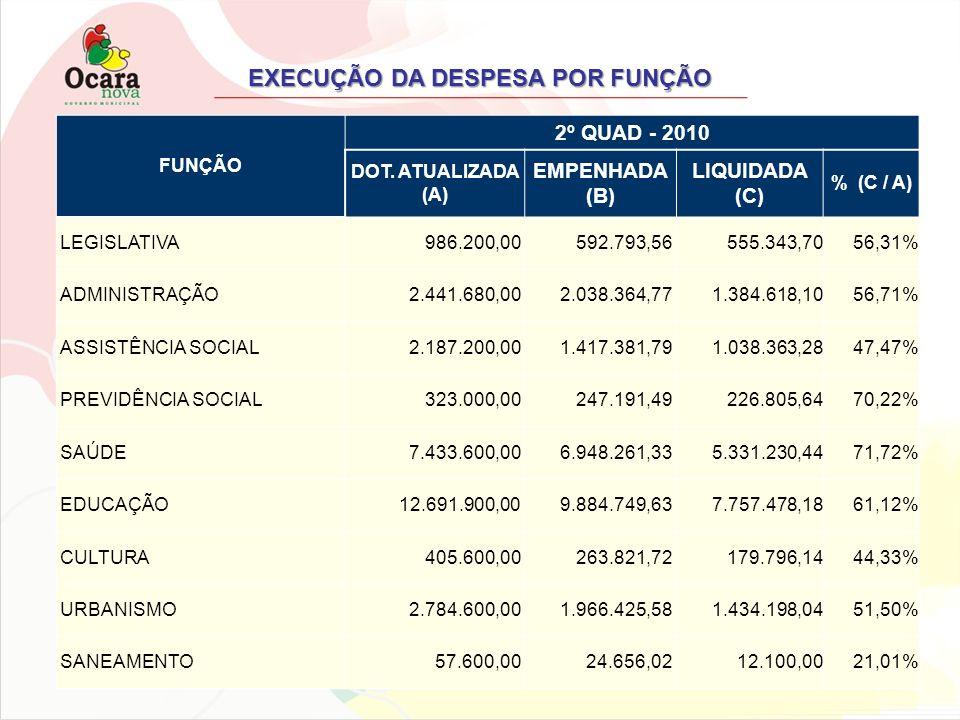 EXECUÇÃO DA DESPESA POR FUNÇÃO FUNÇÃO 2º QUAD - 2010 DOT. ATUALIZADA (A) EMPENHADA (B) LIQUIDADA (C) % (C / A) LEGISLATIVA 986.200,00 592.793,56 555.3