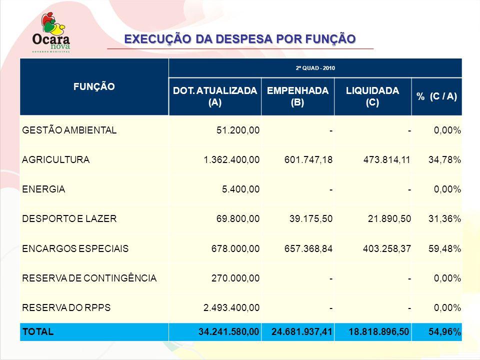 EXECUÇÃO DA DESPESA POR FUNÇÃO FUNÇÃO 2º QUAD - 2010 DOT. ATUALIZADA (A) EMPENHADA (B) LIQUIDADA (C) % (C / A) GESTÃO AMBIENTAL 51.200,00 - -0,00% AGR
