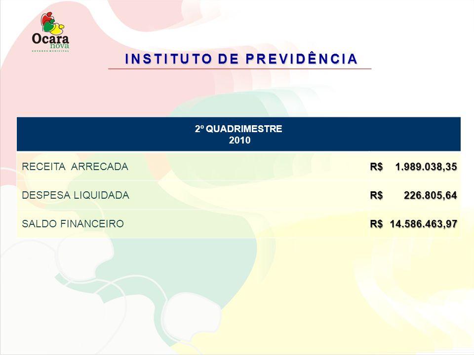 INSTITUTO DE PREVIDÊNCIA 2º QUADRIMESTRE 2010 RECEITA ARRECADA R$ 1.989.038,35 DESPESA LIQUIDADA R$ 226.805,64 SALDO FINANCEIRO R$14.586.463,97