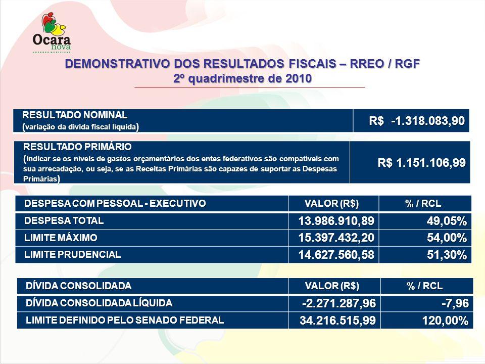 DEMONSTRATIVO DOS RESULTADOS FISCAIS – RREO / RGF 2º quadrimestre de 2010 RESULTADO NOMINAL ( variação da dívida fiscal líquida ) R$ -1.318.083,90 RES
