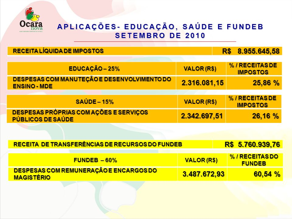 APLICAÇÕES- EDUCAÇÃO, SAÚDE E FUNDEB SETEMBRO DE 2010 RECEITA LÍQUIDA DE IMPOSTOS R$ 8.955.645,58 EDUCAÇÃO – 25% VALOR (R$) % / RECEITAS DE IMPOSTOS D