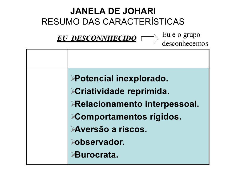 JANELA DE JOHARI RESUMO DAS CARACTERÍSTICAS Potencial inexplorado. Criatividade reprimida. Relacionamento interpessoal. Comportamentos rígidos. Aversã