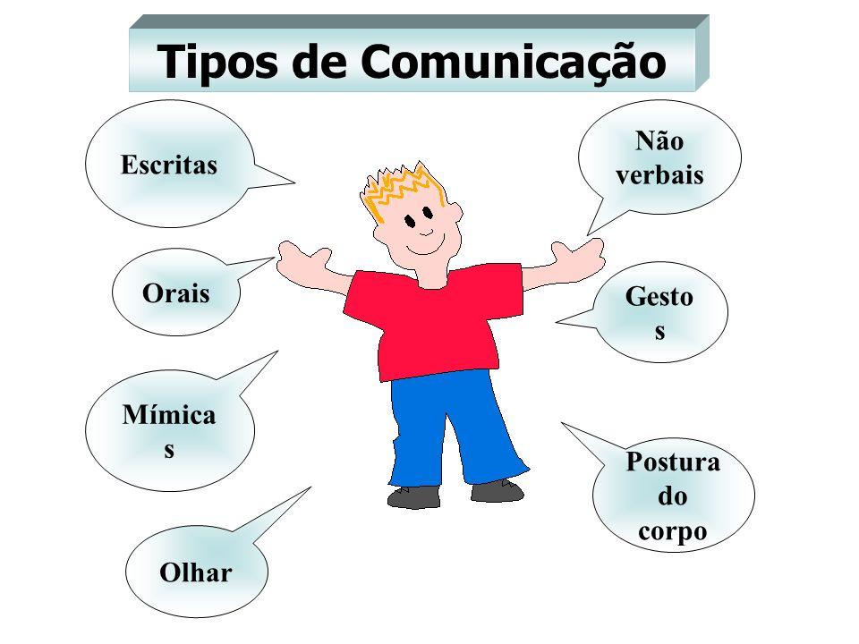 Tipos de Comunicação Escritas Orais Mímica s Olhar Não verbais Gesto s Postura do corpo