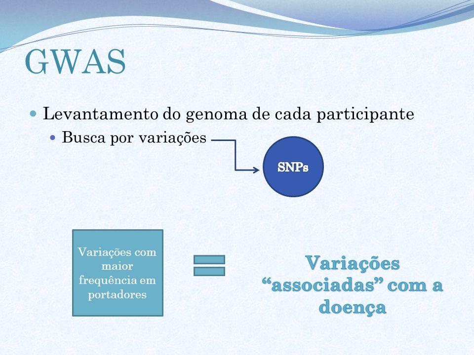 GWAS Levantamento do genoma de cada participante Busca por variações Variações com maior frequência em portadores