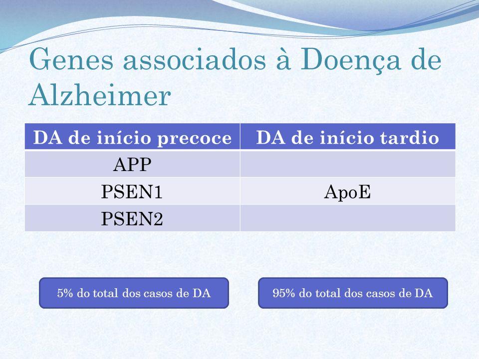 Genes associados à Doença de Alzheimer DA de início precoceDA de início tardio APP PSEN1ApoE PSEN2 5% do total dos casos de DA95% do total dos casos d