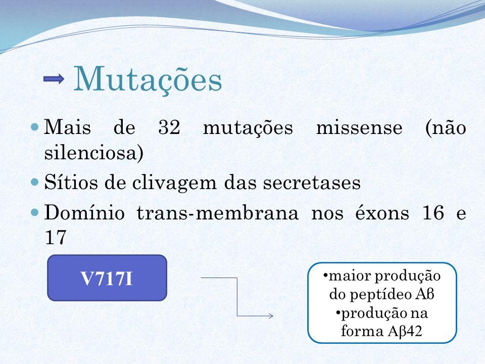 Mutações Mais de 32 mutações missense (não silenciosa) Sítios de clivagem das secretases Domínio trans-membrana nos éxons 16 e 17 V717I maior produção
