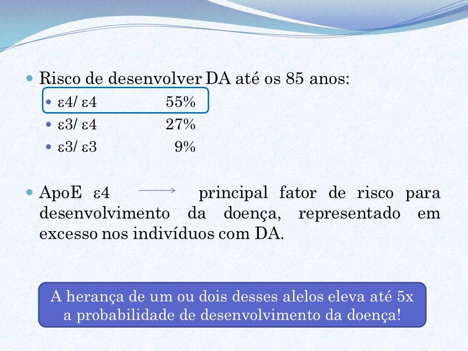 Risco de desenvolver DA até os 85 anos: 4/ 455% 3/ 427% 3/ 3 9% ApoE 4 principal fator de risco para desenvolvimento da doença, representado em excess