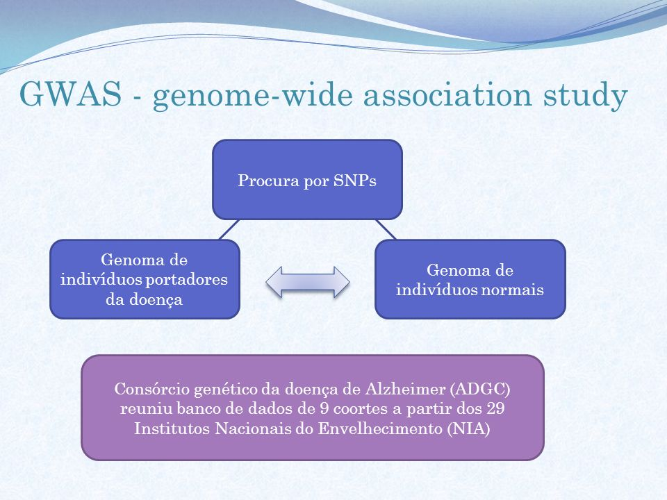 GWAS - genome-wide association study Procura por SNPs Genoma de indivíduos portadores da doença Genoma de indivíduos normais Consórcio genético da doe