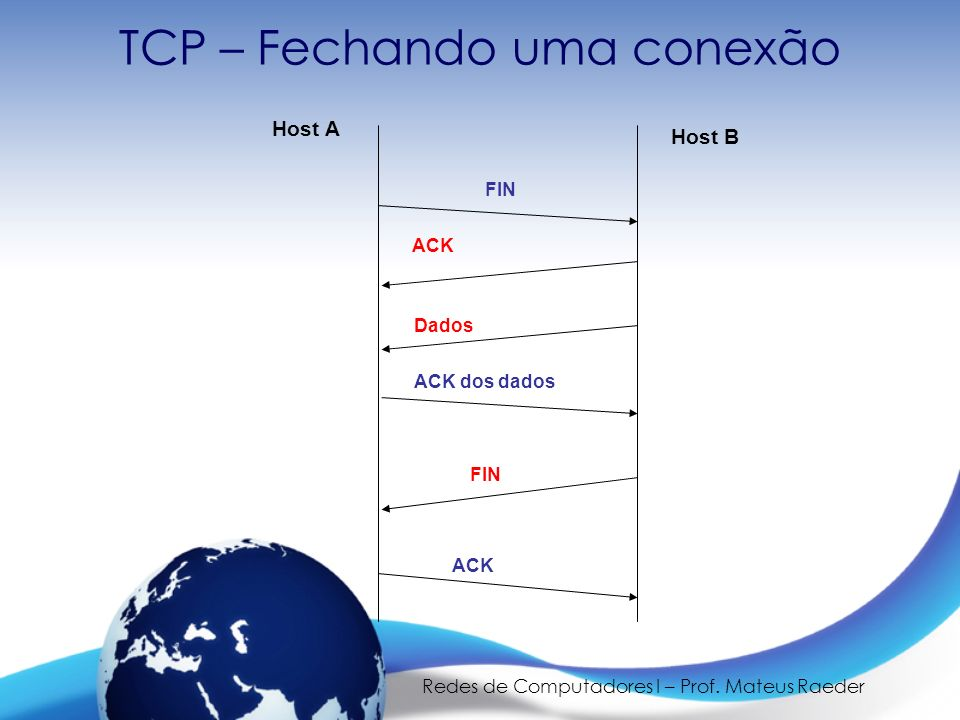 Redes de Computadores I – Prof. Mateus Raeder TCP – Fechando uma conexão FIN ACK FIN Dados ACK dos dados Host A Host B