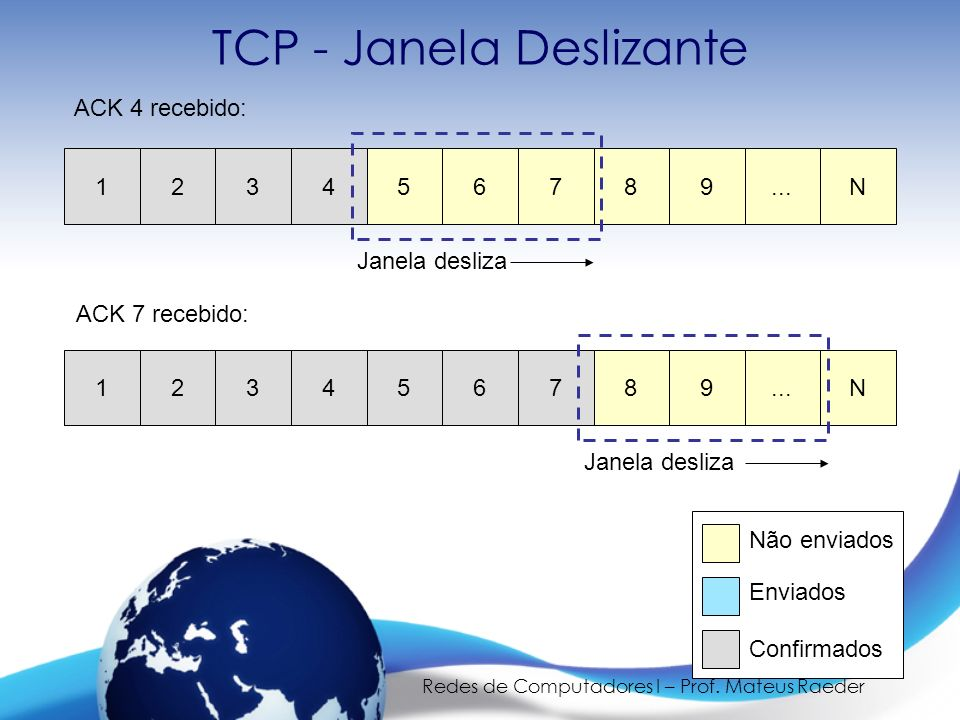 Redes de Computadores I – Prof. Mateus Raeder TCP - Janela Deslizante 123456789...N Janela desliza 123456789...N Janela desliza ACK 7 recebido: ACK 4