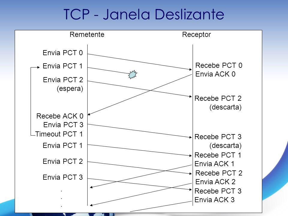 Redes de Computadores I – Prof. Mateus Raeder TCP - Janela Deslizante RemetenteReceptor Envia PCT 0 Envia PCT 1 Envia PCT 2 (espera) Recebe PCT 0 Envi