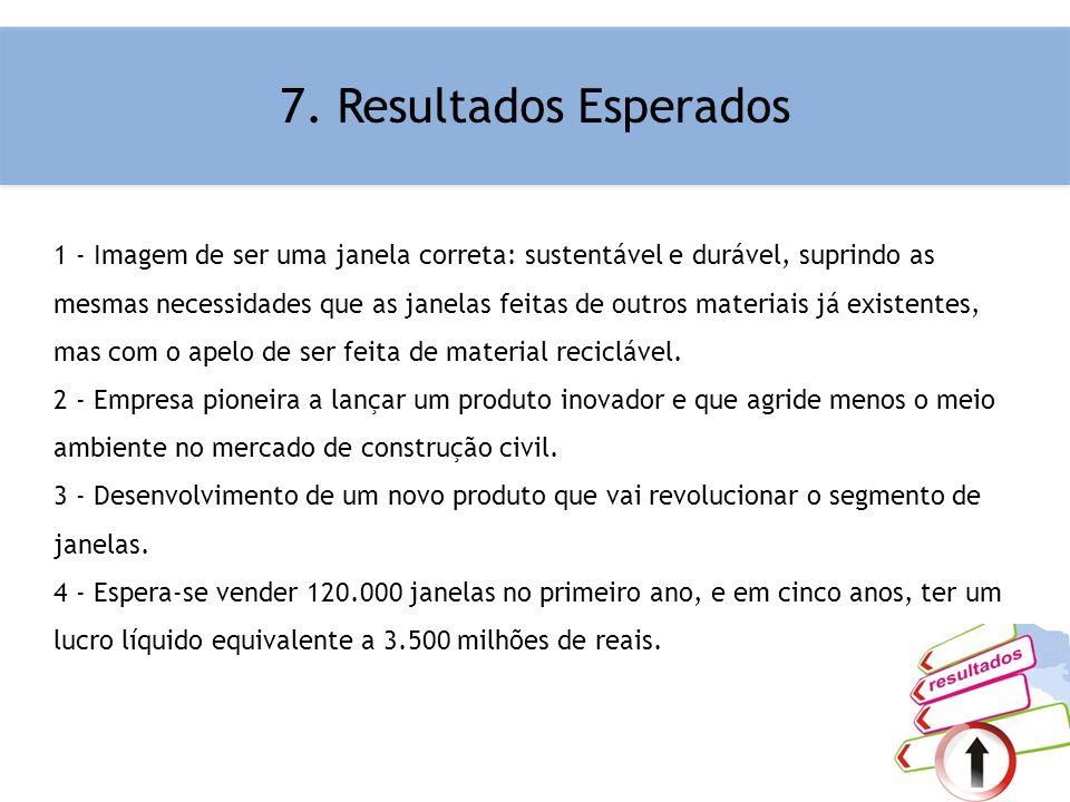 7. Resultados Esperados 1 - Imagem de ser uma janela correta: sustentável e durável, suprindo as mesmas necessidades que as janelas feitas de outros m