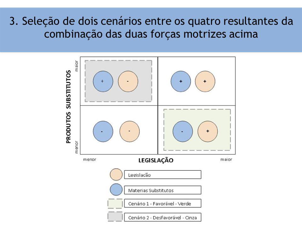 3. Seleção de dois cenários entre os quatro resultantes da combinação das duas forças motrizes acima