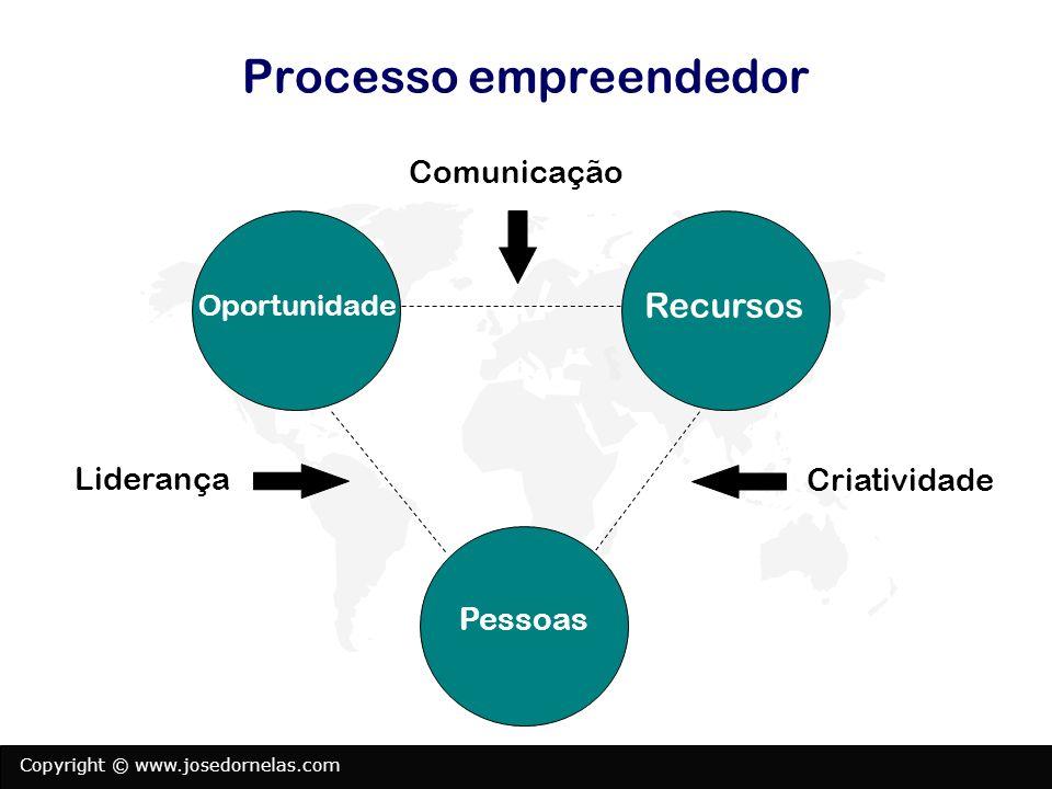 Copyright © www.josedornelas.com Processo empreendedor Recursos Pessoas Oportunidade Criatividade Liderança Comunicação