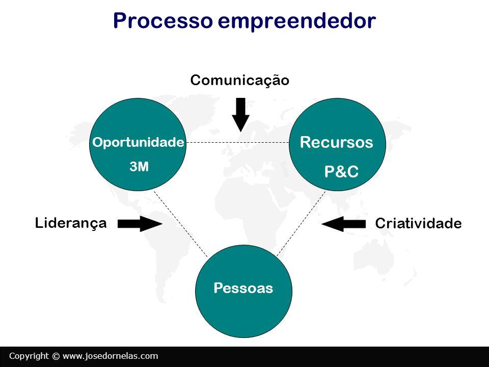 Copyright © www.josedornelas.com Checklist da oportunidade (Questões críticas para saber se sua ideia é uma oportunidade) Existe um problema para ser resolvido.