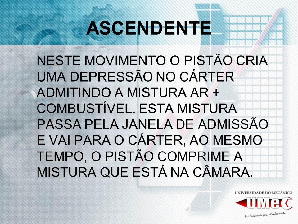 ASCENDENTE NESTE MOVIMENTO O PISTÃO CRIA UMA DEPRESSÃO NO CÁRTER ADMITINDO A MISTURA AR + COMBUSTÍVEL. ESTA MISTURA PASSA PELA JANELA DE ADMISSÃO E VA