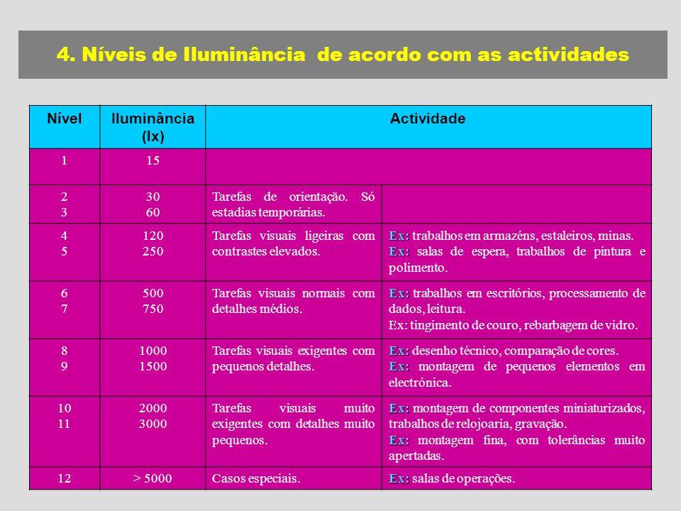 NívelIluminância (lx) Actividade 115 2323 30 60 Tarefas de orientação.