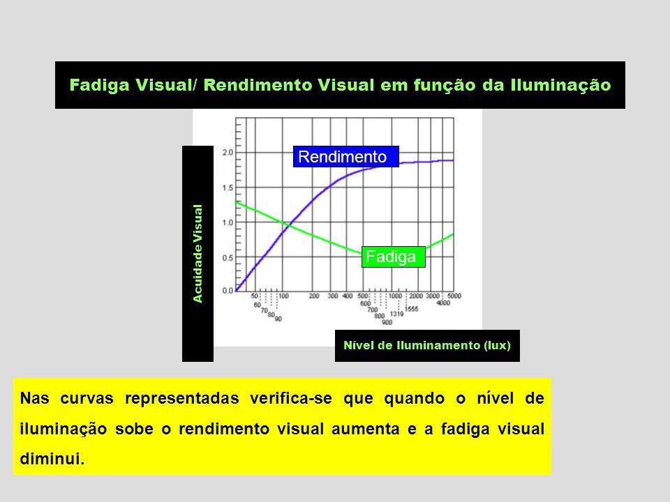 Nível de Iluminamento (lux) Acuidade Visual Rendimento Fadiga Fadiga Visual/ Rendimento Visual em função da Iluminação Nas curvas representadas verifica-se que quando o nível de iluminação sobe o rendimento visual aumenta e a fadiga visual diminui.