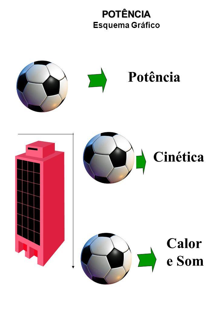 Potência Cinética Calor e Som POTÊNCIA Esquema Gráfico