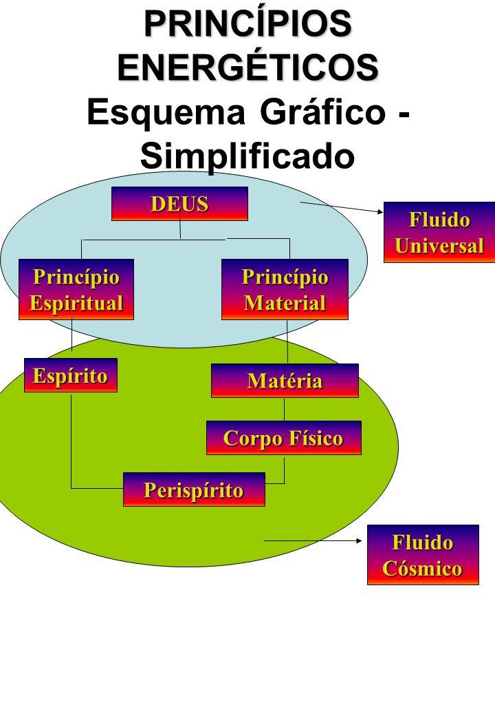 PRINCÍPIOS ENERGÉTICOS PRINCÍPIOS ENERGÉTICOS Esquema Gráfico - Simplificado DEUS Princípio Espiritual Princípio Material Espírito Matéria Corpo Físico Perispírito Fluido Universal Fluido Cósmico
