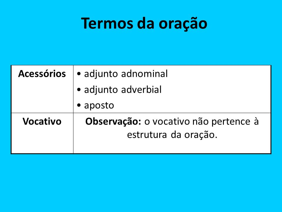 Acessórios adjunto adnominal adjunto adverbial aposto VocativoObservação: o vocativo não pertence à estrutura da oração. Termos da oração