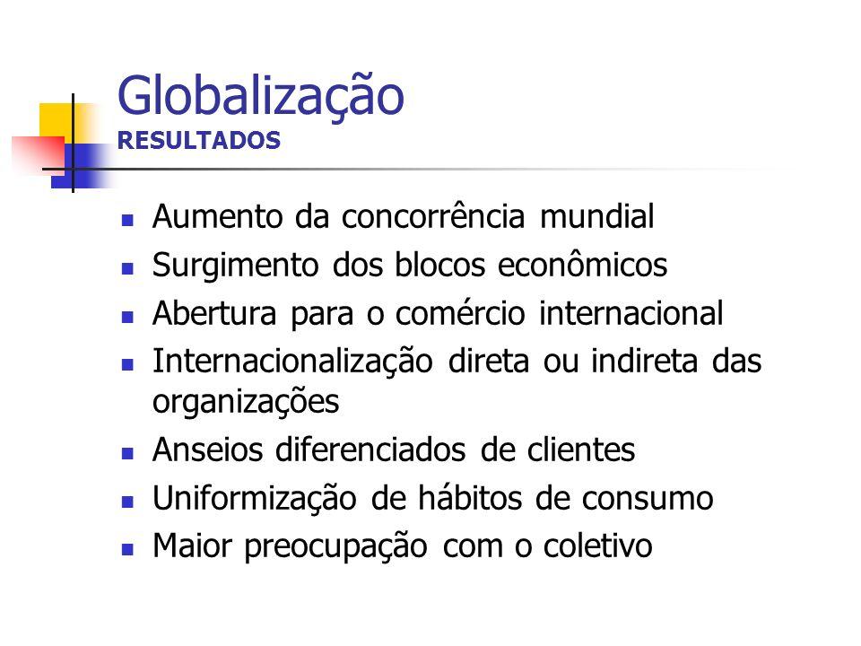 Globalização RESULTADOS Aumento da concorrência mundial Surgimento dos blocos econômicos Abertura para o comércio internacional Internacionalização di