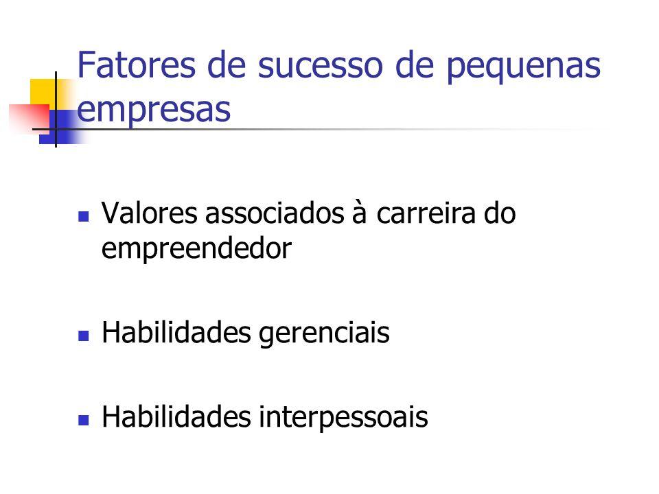 Fatores de sucesso de pequenas empresas Valores associados à carreira do empreendedor Habilidades gerenciais Habilidades interpessoais