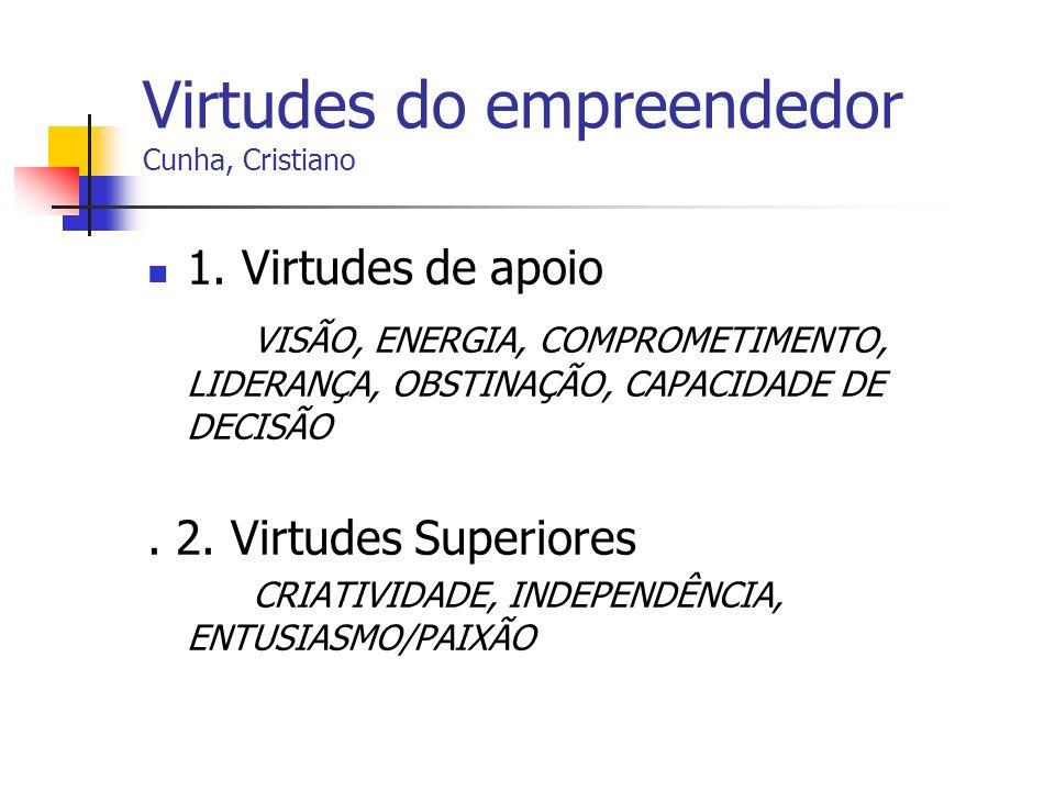 Virtudes do empreendedor Cunha, Cristiano 1. Virtudes de apoio VISÃO, ENERGIA, COMPROMETIMENTO, LIDERANÇA, OBSTINAÇÃO, CAPACIDADE DE DECISÃO. 2. Virtu