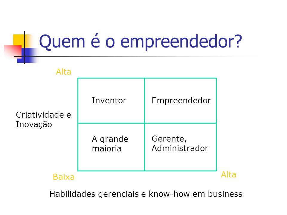 Quem é o empreendedor? Alta InventorEmpreendedor A grande maioria Gerente, Administrador Criatividade e Inovação Baixa Alta Habilidades gerenciais e k