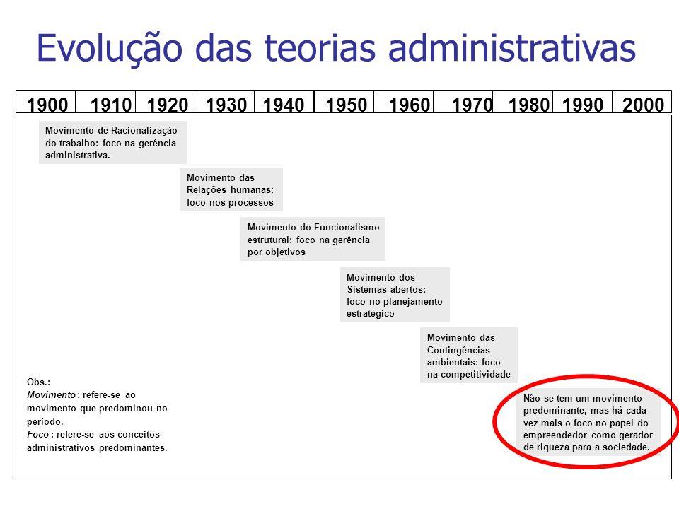 1900 1910 1920 1930 1940 1950 1960 1970 1980 1990 2000 Movimento de Racionalização do trabalho: foco na gerência administrativa. Movimento das Relaçõe
