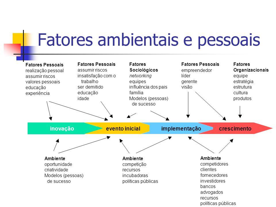 Fatores ambientais e pessoais inovação evento inicial implementação crescimento Ambiente oportunidade criatividade Modelos (pessoas) de sucesso Ambien