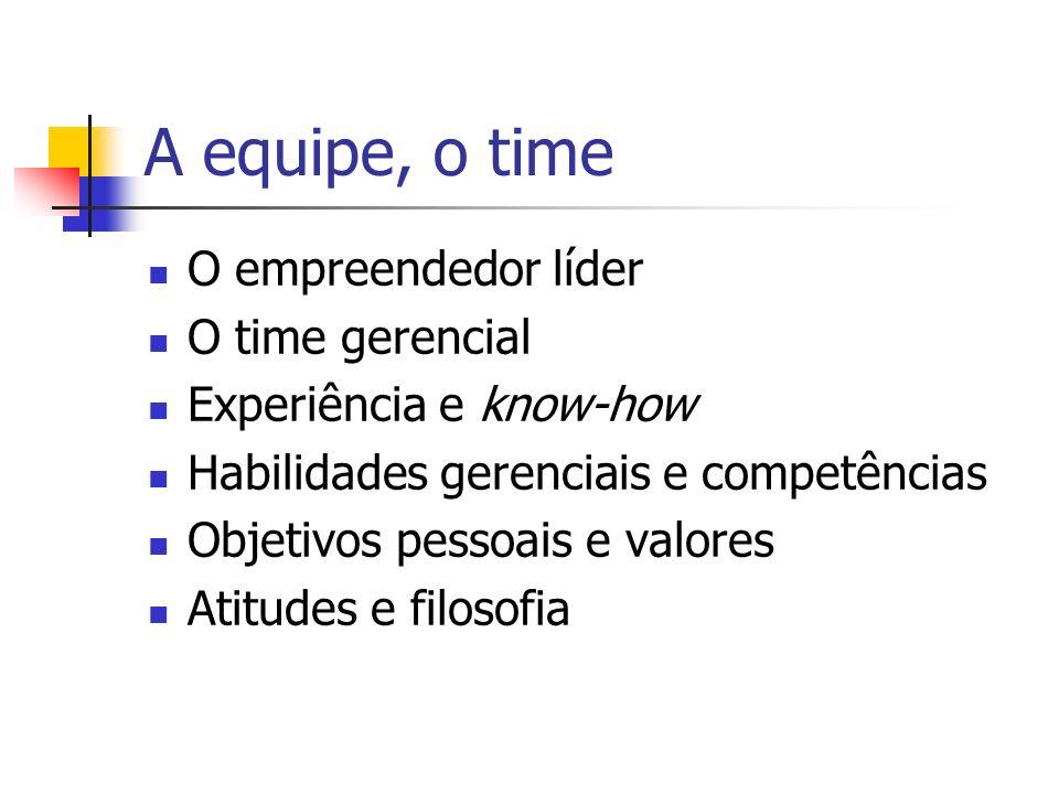 A equipe, o time O empreendedor líder O time gerencial Experiência e know-how Habilidades gerenciais e competências Objetivos pessoais e valores Atitu
