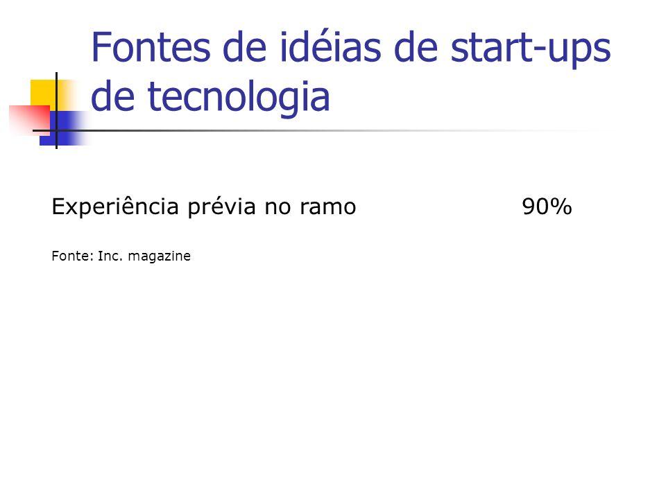 Fontes de idéias de start-ups de tecnologia Experiência prévia no ramo 90% Fonte: Inc. magazine