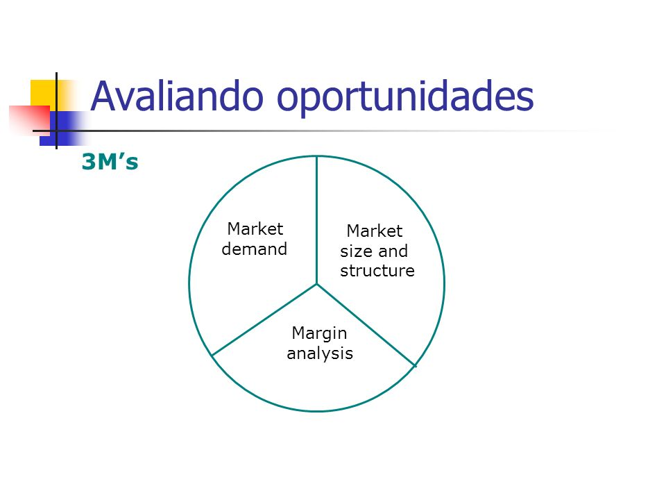 Avaliando oportunidades 3Ms Market demand Market size and structure Margin analysis