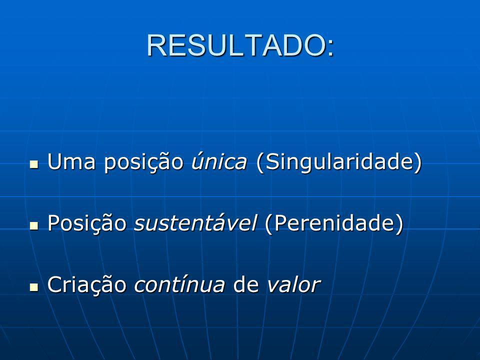 RESULTADO: Uma posição única (Singularidade) Uma posição única (Singularidade) Posição sustentável (Perenidade) Posição sustentável (Perenidade) Criaç