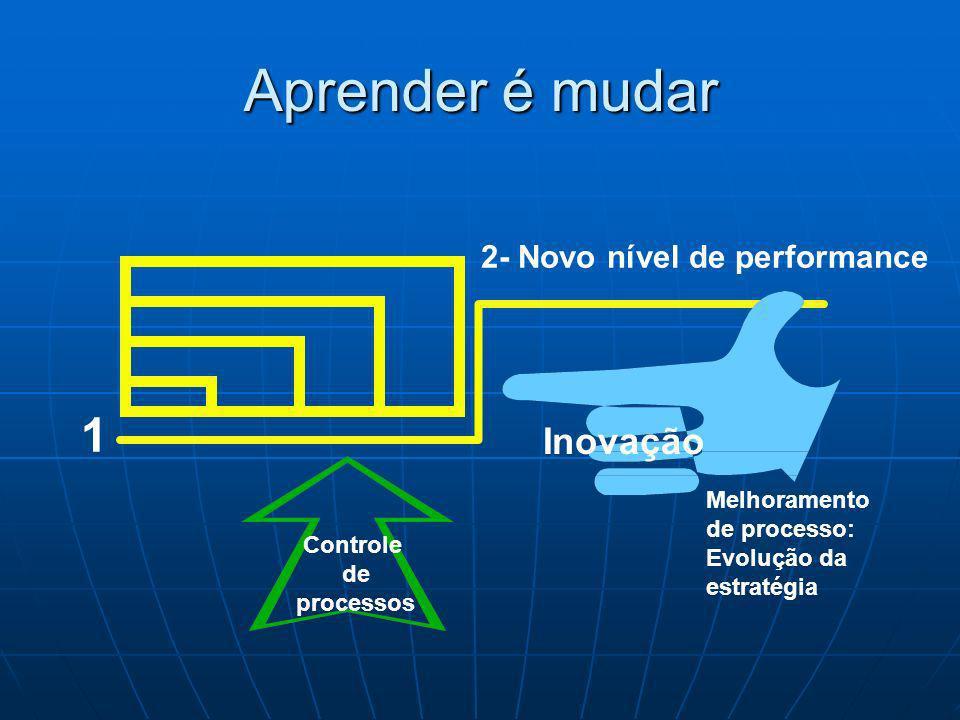 Aprender é mudar Controle de processos Melhoramento de processo: Evolução da estratégia 1 2- Novo nível de performance Inovação