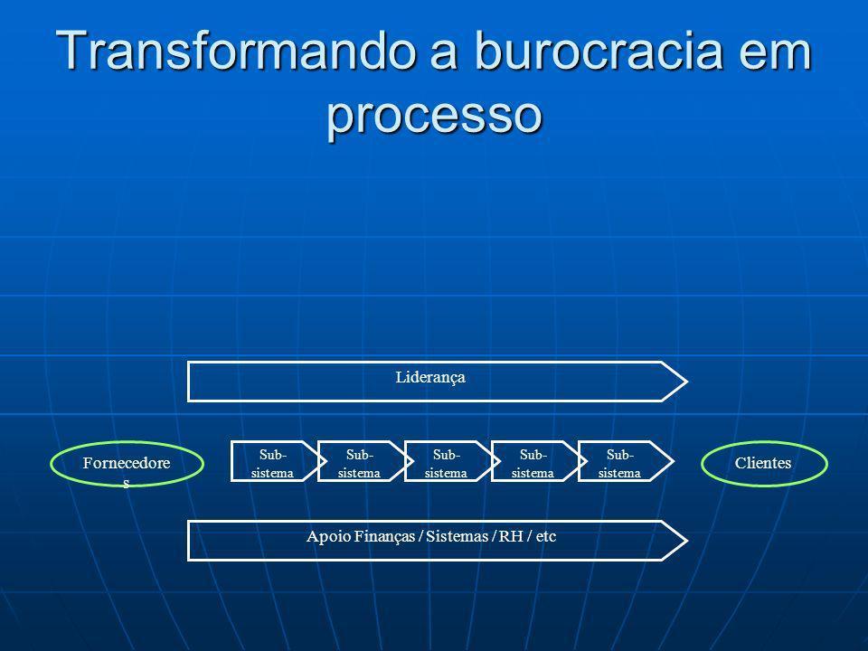 Sub- sistema Fornecedore s Clientes Apoio Finanças / Sistemas / RH / etc Liderança Sub- sistema Transformando a burocracia em processo