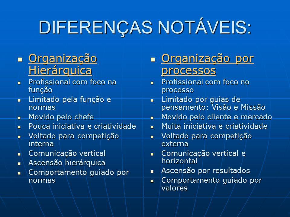 DIFERENÇAS NOTÁVEIS: Organização Hierárquica Organização Hierárquica Profissional com foco na função Profissional com foco na função Limitado pela fun